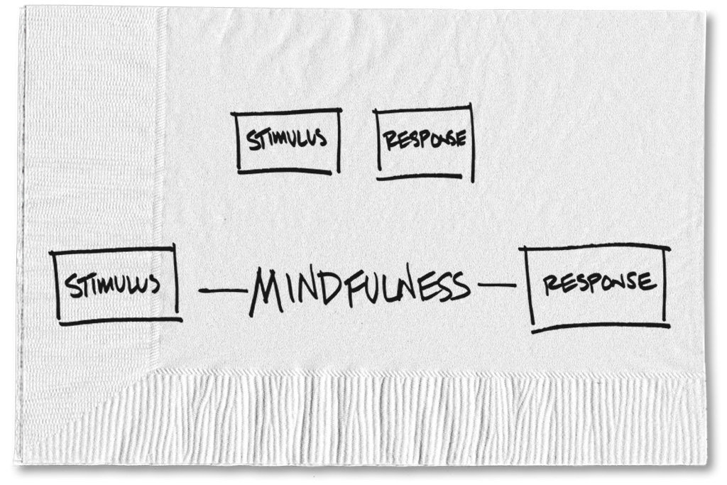 Being Mindful Can Help Guide a Decision